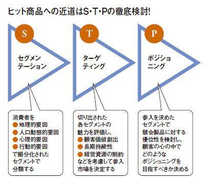 stp-strategy